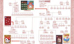 """ハム太郎は1匹じゃない?! 家系図でわかる""""ハム太郎たち""""の血縁関係"""